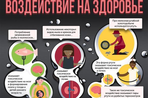 Ртуть-Телетерапевт